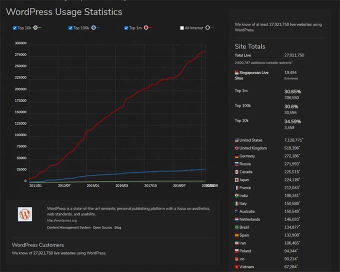 Screenshot of WordPress usage statistics